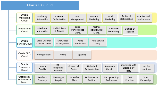 Oracle CX- Customer Experience Solutions